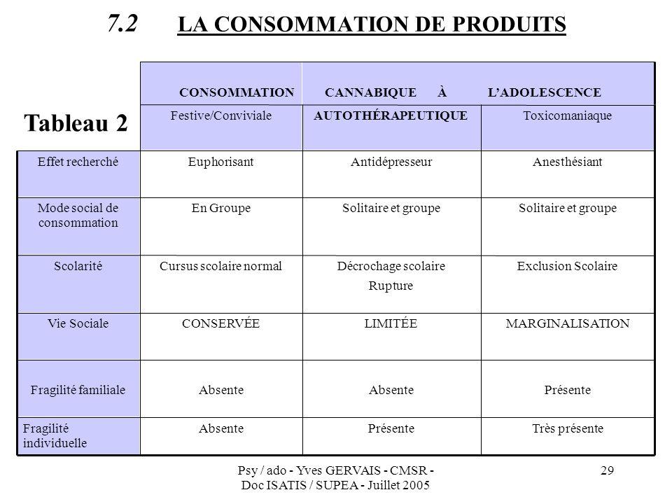 Psy / ado - Yves GERVAIS - CMSR - Doc ISATIS / SUPEA - Juillet 2005 29 7.2 LA CONSOMMATION DE PRODUITS Très présentePrésenteAbsenteFragilité individue