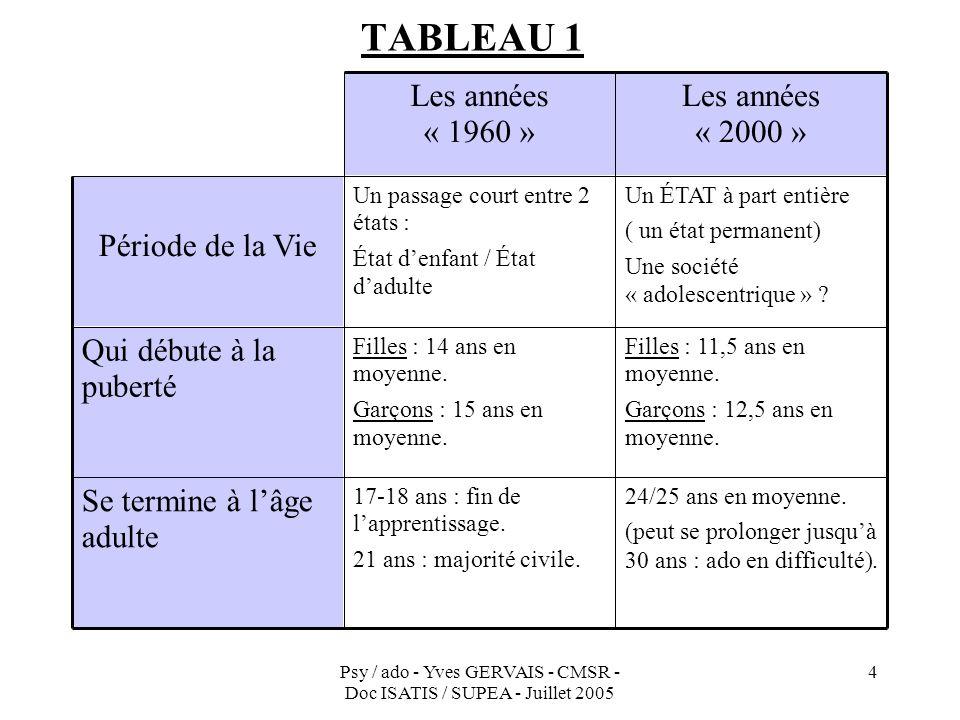 Psy / ado - Yves GERVAIS - CMSR - Doc ISATIS / SUPEA - Juillet 2005 4 TABLEAU 1 24/25 ans en moyenne. (peut se prolonger jusquà 30 ans : ado en diffic