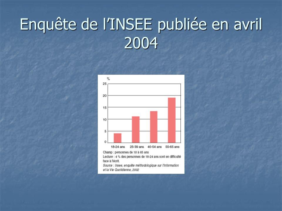 Enquête de lINSEE publiée en avril 2004