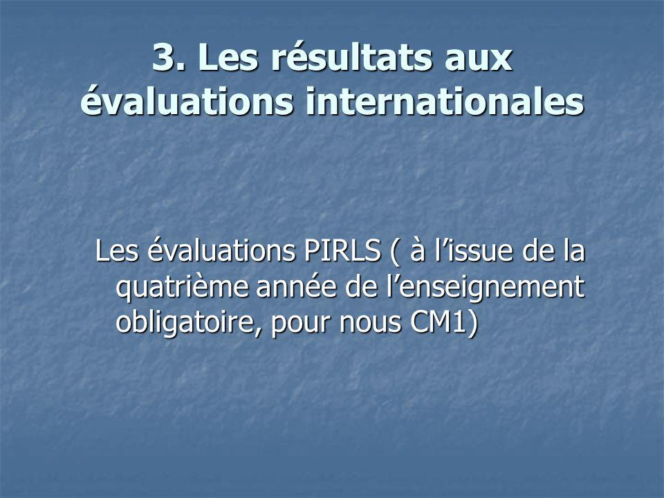 3. Les résultats aux évaluations internationales Les évaluations PIRLS ( à lissue de la quatrième année de lenseignement obligatoire, pour nous CM1)