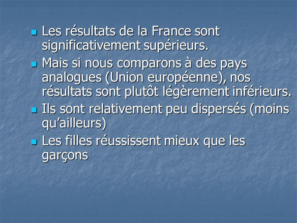 Les résultats de la France sont significativement supérieurs.