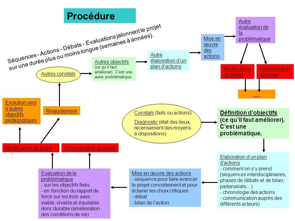 Procédure Constats (faits ou actions) Diagnostic (état des lieux, recensement des moyens à dispositions) Définition dobjectifs (ce quil faut améliorer