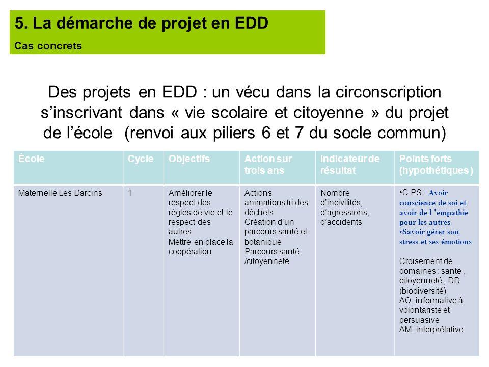 Des projets en EDD : un vécu dans la circonscription sinscrivant dans « vie scolaire et citoyenne » du projet de lécole (renvoi aux piliers 6 et 7 du
