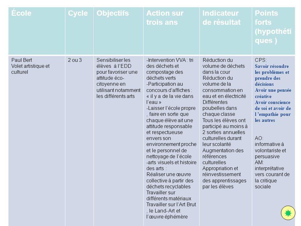 ÉcoleCycleObjectifsAction sur trois ans Indicateur de résultat Points forts (hypothéti ques ) Paul Bert Volet artistique et culturel 2 ou 3Sensibilise