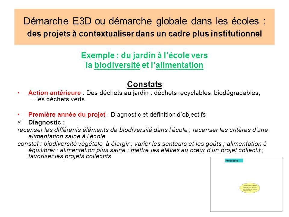 Démarche E3D ou démarche globale dans les écoles : des projets à contextualiser dans un cadre plus institutionnel Exemple : du jardin à lécole vers la