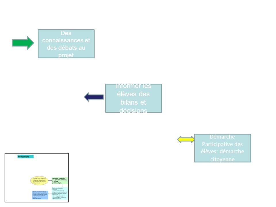 Des connaissances et des débats au projet Informer les élèves des bilans et décisions Démarche Participative des élèves: démarche citoyenne