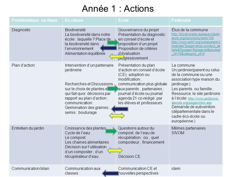 Année 1 : Actions Problématique ou étapeEn classeÉcolePartenaire DiagnosticBiodiversité La biodiversité dans notre école : laquelle ? Place de la biod