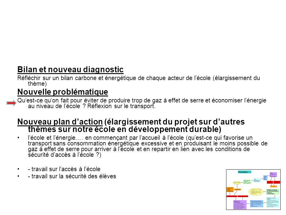 Bilan et nouveau diagnostic Réfléchir sur un bilan carbone et énergétique de chaque acteur de lécole (élargissement du thème) Nouvelle problématique Q