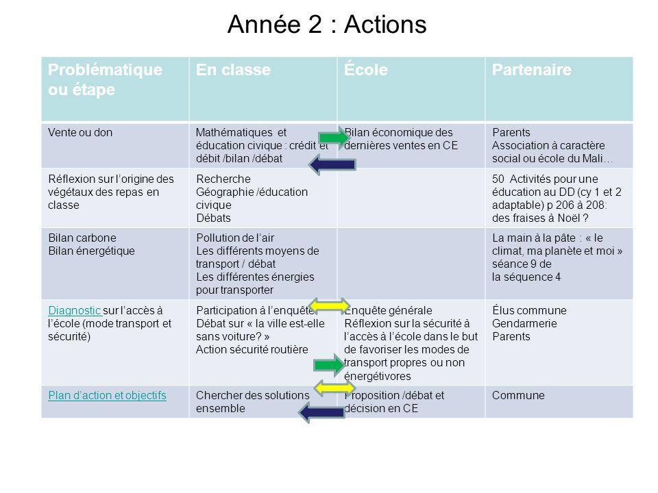 Année 2 : Actions Problématique ou étape En classeÉcolePartenaire Vente ou donMathématiques et éducation civique : crédit et débit /bilan /débat Bilan