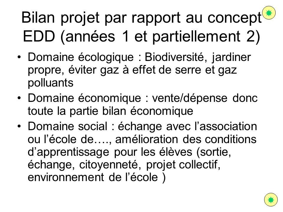 Bilan projet par rapport au concept EDD (années 1 et partiellement 2) Domaine écologique : Biodiversité, jardiner propre, éviter gaz à effet de serre