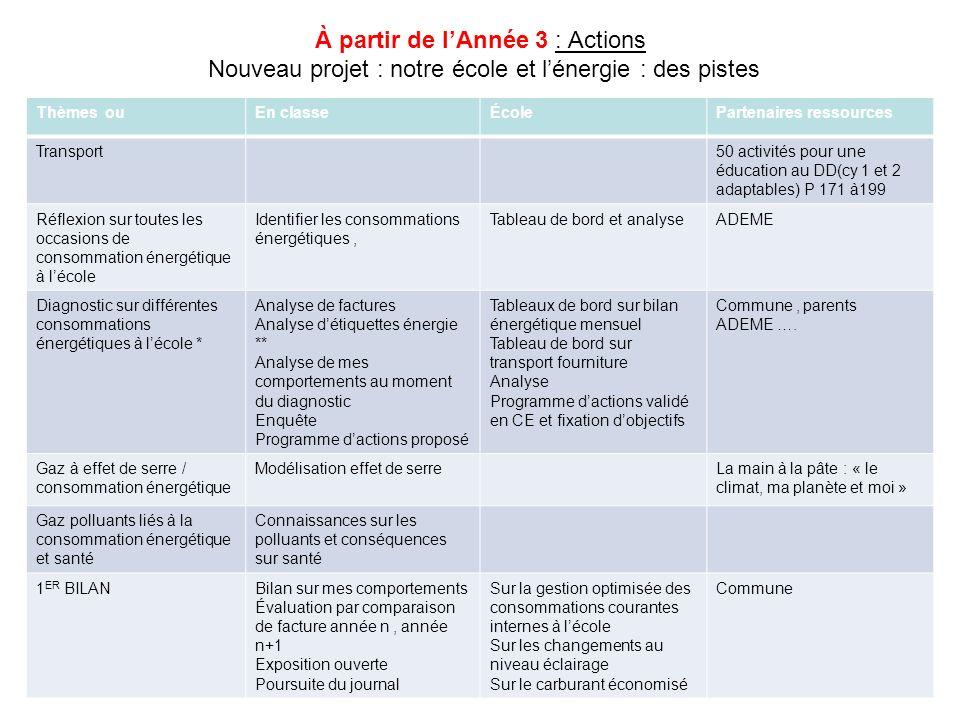 À partir de lAnnée 3 : Actions Nouveau projet : notre école et lénergie : des pistes Thèmes ouEn classeÉcolePartenaires ressources Transport50 activit