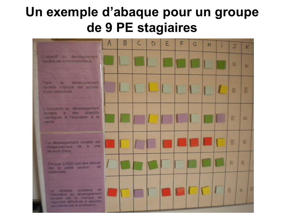 Un exemple dabaque pour un groupe de 9 PE stagiaires