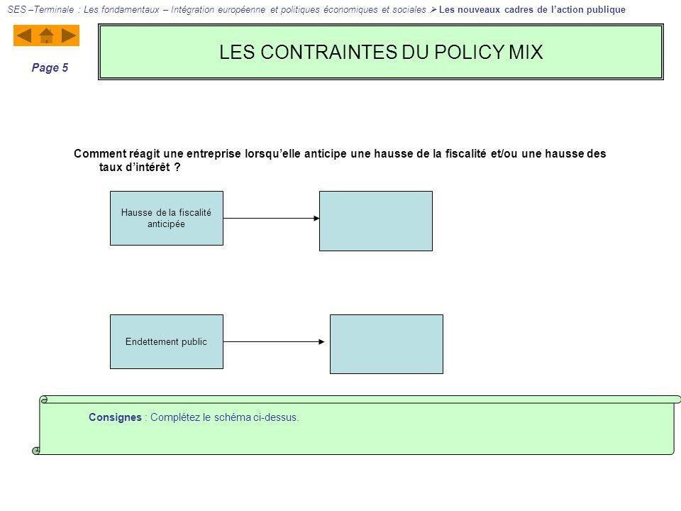 LES CONTRAINTES DU POLICY MIX SES –Terminale : Les fondamentaux – Intégration européenne et politiques économiques et sociales Les nouveaux cadres de laction publique Page 6 Consignes : Complétez le schéma ci-dessus.