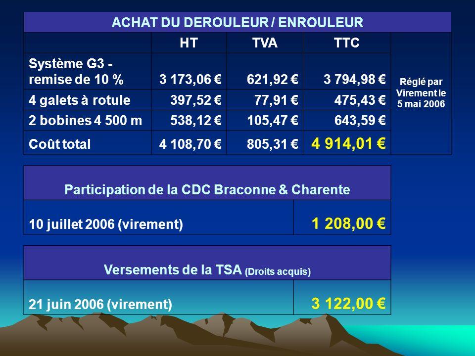 ACHAT DU DEROULEUR / ENROULEUR HTTVATTC Réglé par Virement le 5 mai 2006 Système G3 - remise de 10 %3 173,06 621,92 3 794,98 4 galets à rotule397,52 77,91 475,43 2 bobines 4 500 m538,12 105,47 643,59 Coût total4 108,70 805,31 4 914,01 Participation de la CDC Braconne & Charente 10 juillet 2006 (virement) 1 208,00 Versements de la TSA (Droits acquis) 21 juin 2006 (virement) 3 122,00