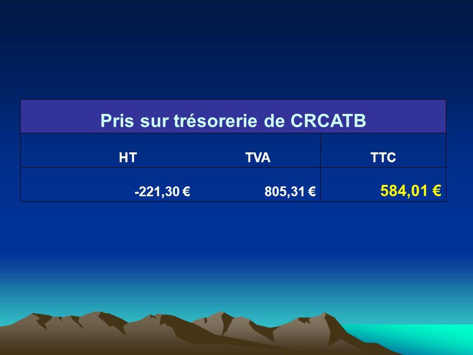 Pris sur trésorerie de CRCATB HTTVATTC -221,30 805,31 584,01