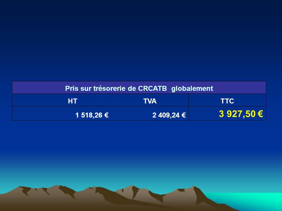 Pris sur trésorerie de CRCATB globalement HTTVATTC 1 518,26 2 409,24 3 927,50