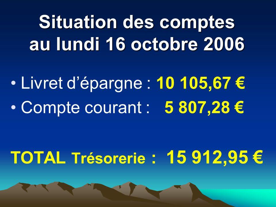 Situation des comptes au lundi 16 octobre 2006 Livret dépargne : 10 105,67 Compte courant : 5 807,28 TOTAL Trésorerie : 15 912,95