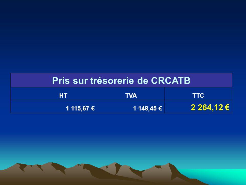 Pris sur trésorerie de CRCATB HTTVATTC 1 115,67 1 148,45 2 264,12