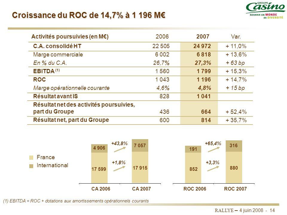 RALLYE – 4 juin 2008 - 13 Objectifs 2007 atteints Forte croissance du chiffre daffaires (+11%) et du ROC (+14,7%) tirée par linternational Performance