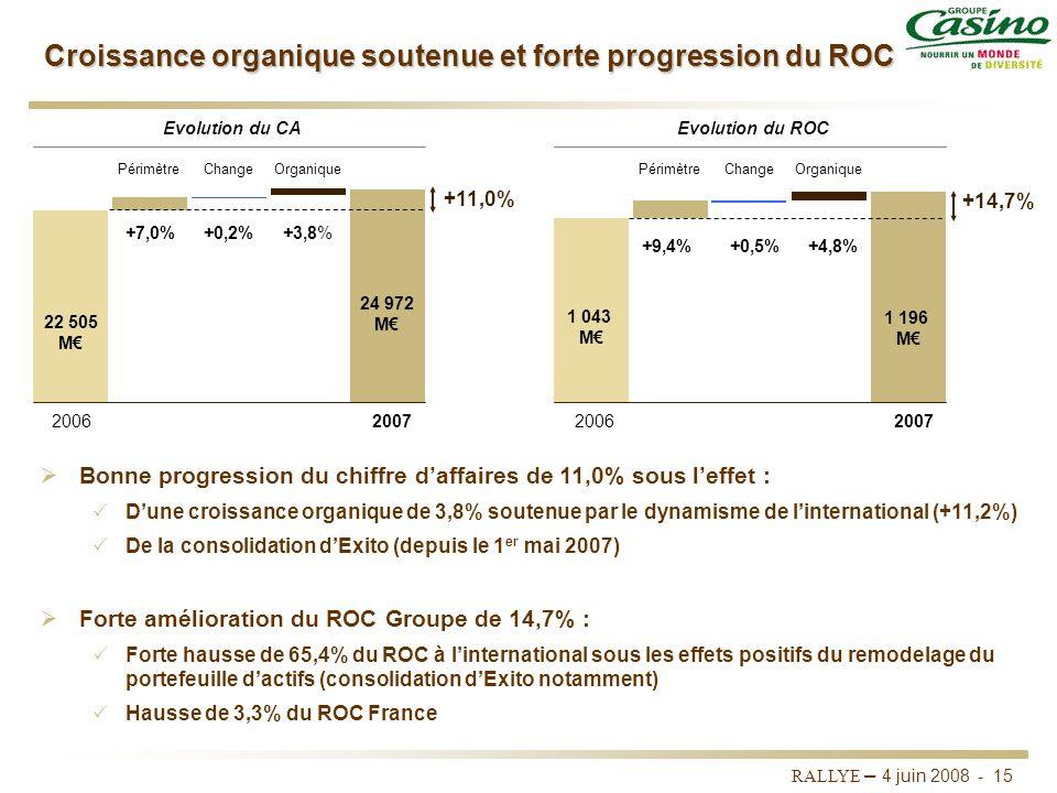 RALLYE – 4 juin 2008 - 14 Croissance du ROC de 14,7% à 1 196 M 2006Var.2007Activités poursuivies (en M) C.A. consolidé HT Marge commerciale En % du C.