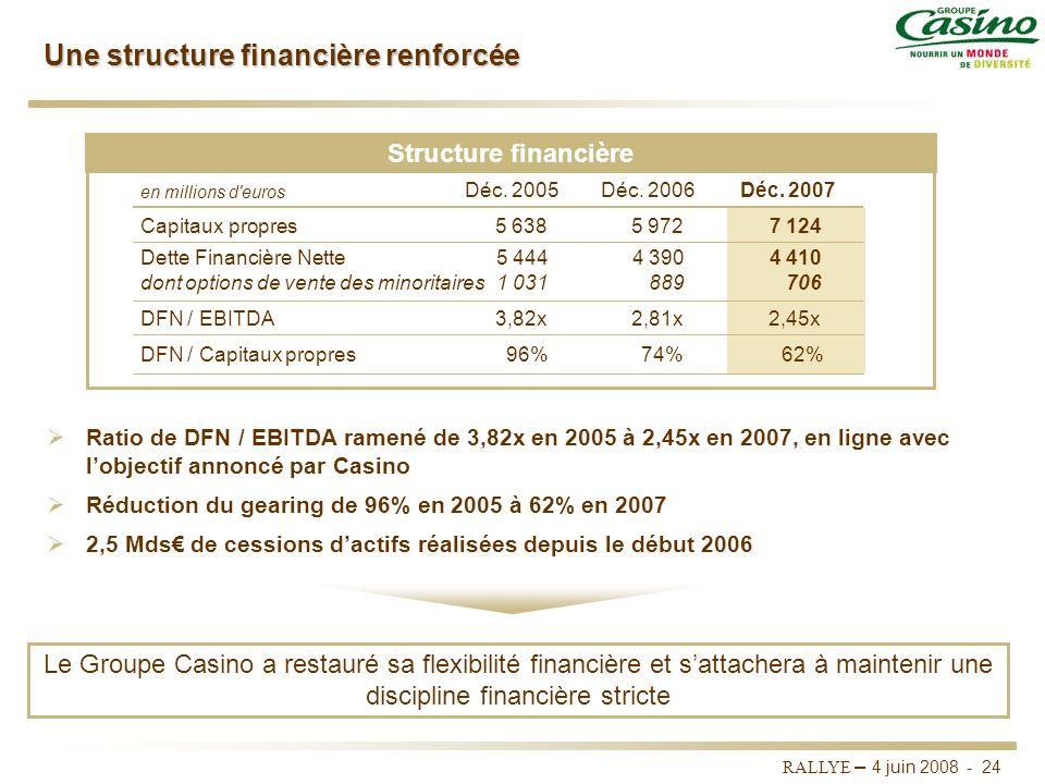 RALLYE – 4 juin 2008 - 23 Bonnes performances des 2 zones dimplantation prioritaires Solide croissance du CA sous leffet conjugué : De la consolidatio