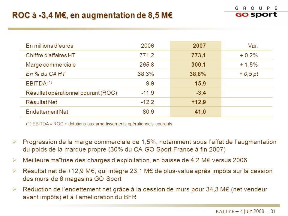 RALLYE – 4 juin 2008 - 30 Des performances commerciales contrastées Stabilité du chiffre daffaires du Groupe à 773 M, soit +0,2% contre +6,4% en 2006