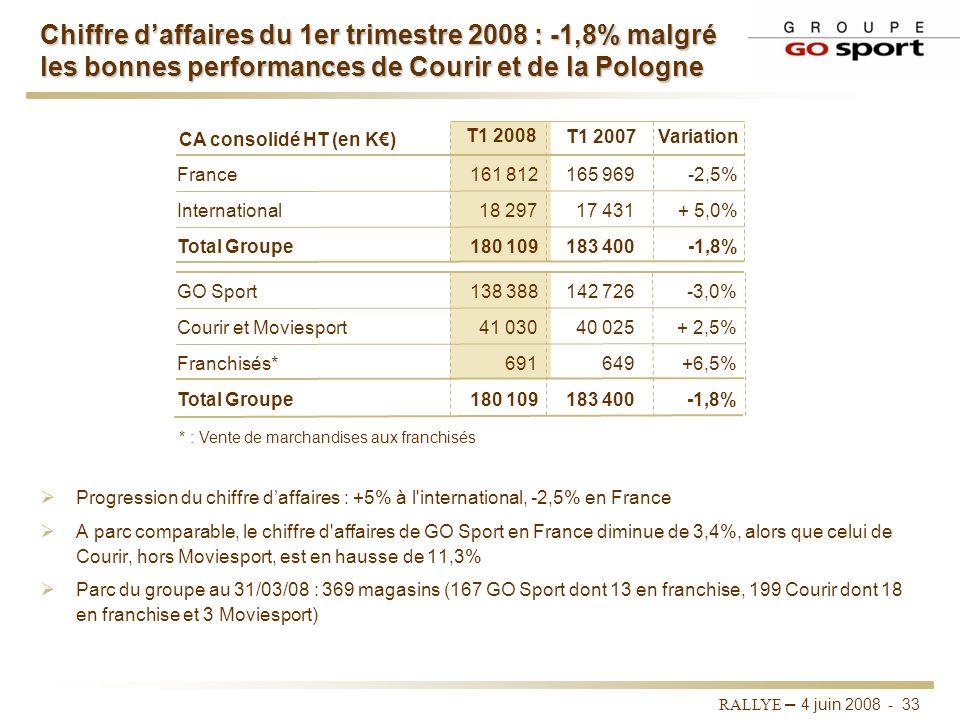 RALLYE – 4 juin 2008 - 32 Actions engagées en 2007 Concentration sur les catégories de produits les plus génératrices de marge Montée de la marque pro