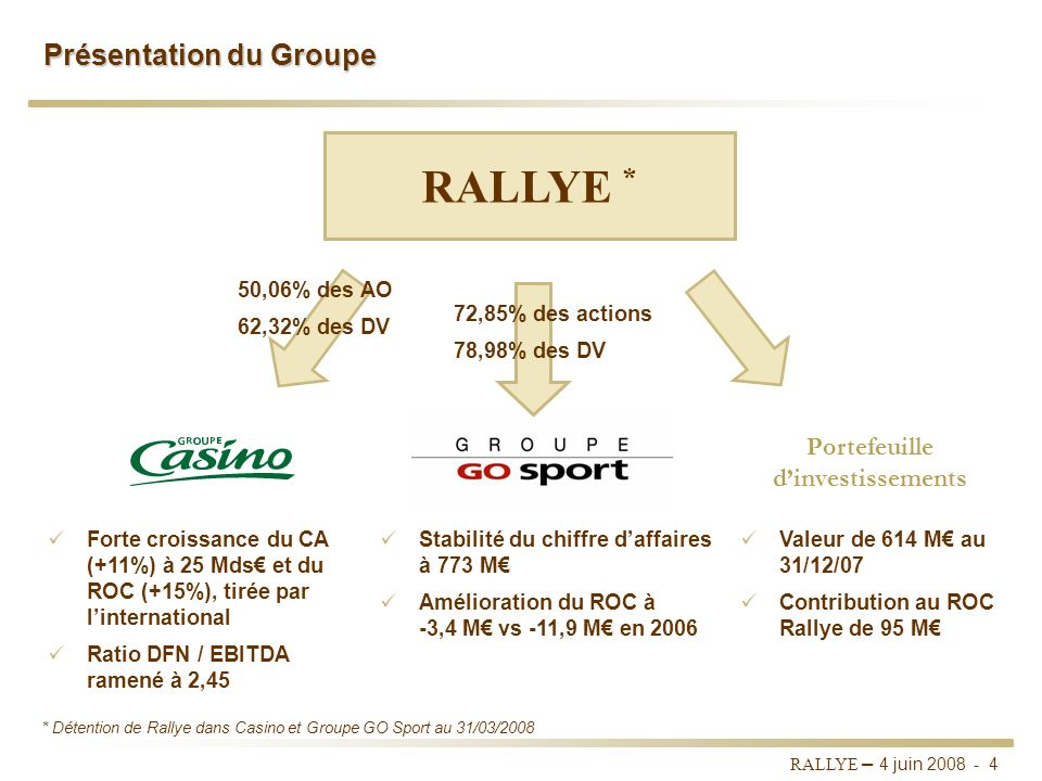 RALLYE – 4 juin 2008 - 3 Sommaire I.RALLYE II. CASINO III. GROUPE GO SPORT VI. Portefeuille dinvestissements V. Dividende 2007 VI. Rapport du Présiden