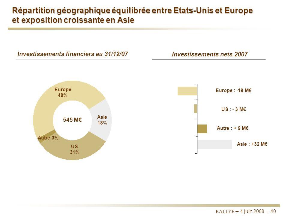 RALLYE – 4 juin 2008 - 39 Investissements financiers : une activité rentable au risque maîtrisé Un rendement élevé au cours des 4 dernières années Une