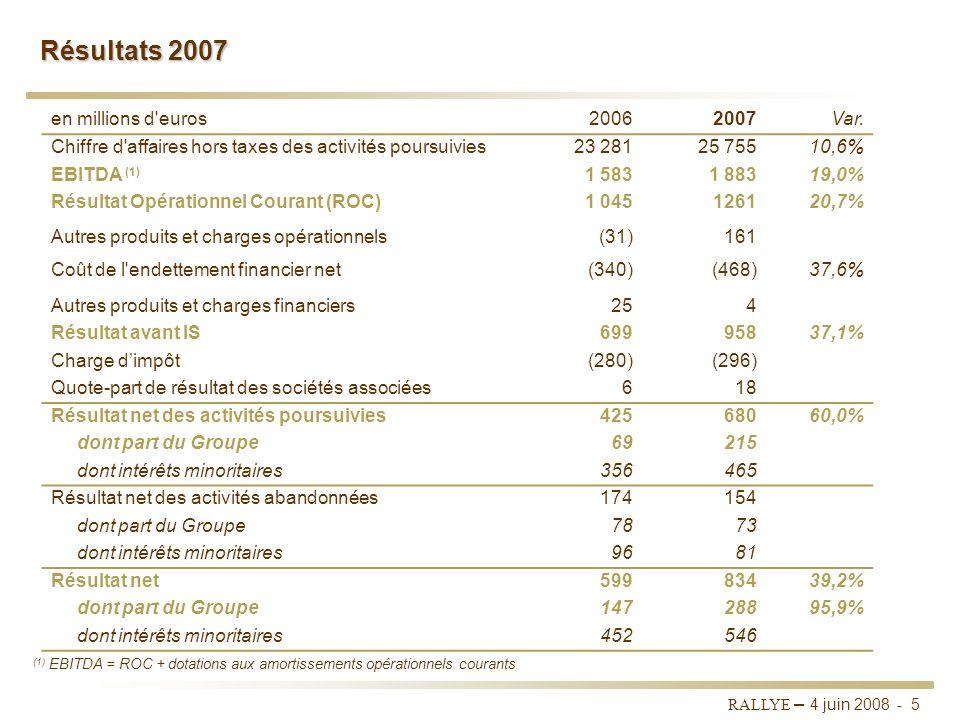 RALLYE – 4 juin 2008 - 4 Présentation du Groupe RALLYE * Portefeuille dinvestissements Stabilité du chiffre daffaires à 773 M Amélioration du ROC à -3