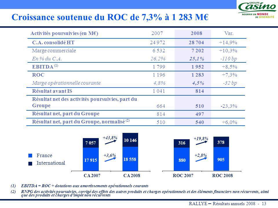 RALLYE – Résultats annuels 2008 - 12 Objectifs 2008 atteints * A périmètre comparable et taux de change constants et hors impact des cessions immobili