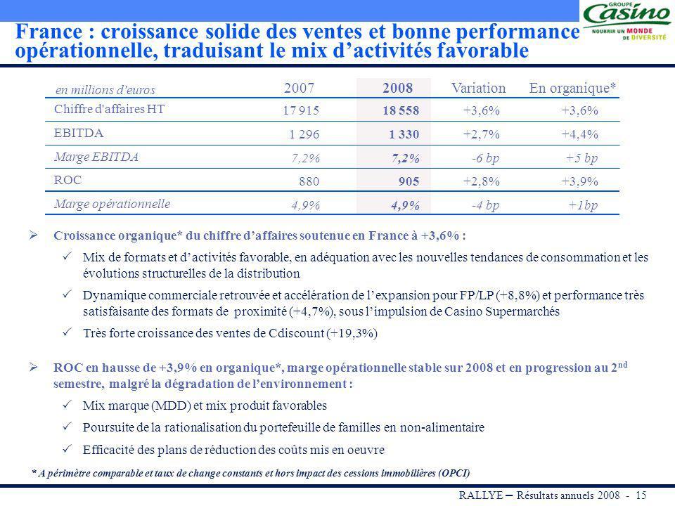 RALLYE – Résultats annuels 2008 - 14 Accélération de la croissance organique du CA et forte progression du ROC +14,9% 28 704 M 24 972 M 2007 +5,9% Organique* +10,1% Périmètre -1,1% Change 2008 Evolution du CA 1 196 M +7,6% 1 283 M -1,0%+0,7% 20072008 Organique*PérimètreChange Evolution du ROC +7,3% Forte progression du chiffre daffaires de 14,9% portée par : Laccélération de la croissance organique* à 5,9%, tirée par les formats de proximité et de discount en France et par le dynamisme des activités à linternational (+11,7%) La consolidation dExito et de Super de Boer Croissance soutenue du ROC de 7,3% (+7,6% en organique*) … Forte progression de 19,8% du ROC à linternational, portée par la croissance organique* de +18,6% (effet change défavorable compensé par leffet périmètre) Hausse de 2,8% du ROC France, +3,9% hors impact OPCI … et une marge opérationnelle du Groupe en amélioration en organique* (+7 bp) tirée par linternational (+26 bp), en retrait (-32 bp) sous leffet des variations de périmètre * A périmètre comparable et taux de change constants et hors impact des cessions immobilières (OPCI).