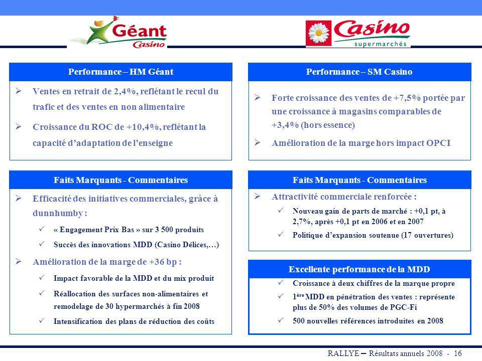 RALLYE – Résultats annuels 2008 - 15 France : croissance solide des ventes et bonne performance opérationnelle, traduisant le mix dactivités favorable 18 558 1 330 7,2% 905 4,9% +3,6% +2,7% -6 bp +2,8% -4 bp 17 915 1 296 7,2% 880 4,9% Chiffre d affaires HT EBITDA Marge EBITDA ROC Marge opérationnelle Variation20082007 en millions d euros Croissance organique* du chiffre daffaires soutenue en France à +3,6% : Mix de formats et dactivités favorable, en adéquation avec les nouvelles tendances de consommation et les évolutions structurelles de la distribution Dynamique commerciale retrouvée et accélération de lexpansion pour FP/LP (+8,8%) et performance très satisfaisante des formats de proximité (+4,7%), sous limpulsion de Casino Supermarchés Très forte croissance des ventes de Cdiscount (+19,3%) ROC en hausse de +3,9% en organique*, marge opérationnelle stable sur 2008 et en progression au 2 nd semestre, malgré la dégradation de lenvironnement : Mix marque (MDD) et mix produit favorables Poursuite de la rationalisation du portefeuille de familles en non-alimentaire Efficacité des plans de réduction des coûts mis en oeuvre +3,6% +4,4% +5 bp +3,9% +1bp En organique* * A périmètre comparable et taux de change constants et hors impact des cessions immobilières (OPCI)