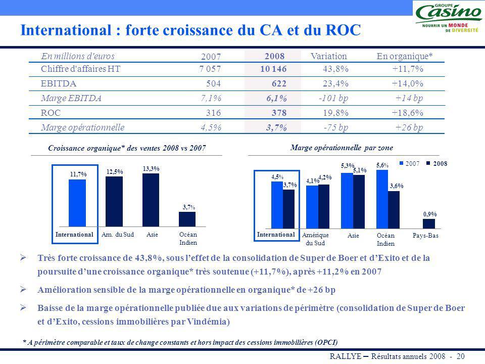 RALLYE – Résultats annuels 2008 - 19 Revenus locatifs en hausse de +16,8%, portés par une croissance organique de +7,5% Portefeuille dactifs valorisé à plus de 2 Mds, soit +7,7% vs 2007 Livraison des 1 ères réalisations du programme Alcudia : 3 extensions et 9 rénovations au concept « Esprit Voisin » Acquisitions sélectives centrées sur des actifs à fort potentiel de création de valeur Structure financière solide, véritable atout dans le secteur des foncières Performance - Mercialys Faits Marquants - Commentaires Objectifs atteints : Très forte croissance des ventes de +19,3%, à près de 800 M, supérieure à celle du marché Résultat opérationnel désormais positif Leader du e-commerce B to C en France : 1 ère audience : 10 millions de visiteurs en déc.