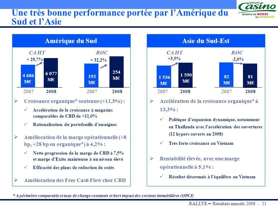 RALLYE – Résultats annuels 2008 - 20 International : forte croissance du CA et du ROC Croissance organique* des ventes 2008 vs 2007 Marge opérationnel