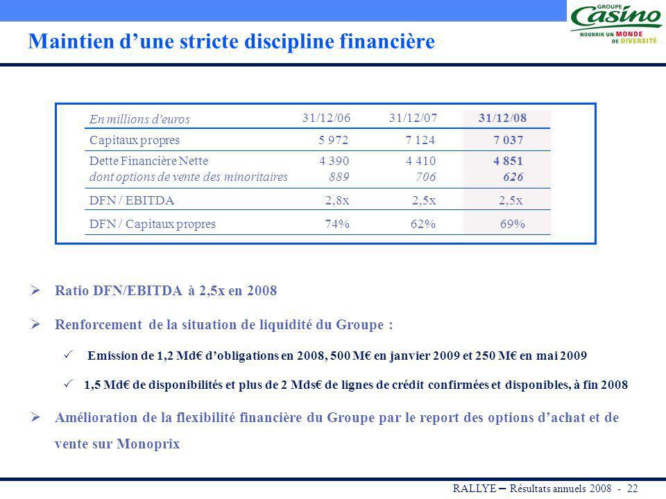RALLYE – Résultats annuels 2008 - 21 Une très bonne performance portée par lAmérique du Sud et lAsie Croissance organique* soutenue (+12,5%) : Accélération de la croissance à magasins comparables de CBD de +11,0% Rationalisation du portefeuille denseignes Amélioration de la marge opérationnelle (+8 bp, +28 bp en organique*) à 4,2% : Nette progression de la marge de CBD à 7,5% et marge dExito maintenue à un niveau élevé Efficacité des plans de réduction de coûts Amélioration des Free Cash Flow chez CBD Amérique du SudAsie du Sud-Est Accélération de la croissance organique* à 13,3% : Politique dexpansion dynamique, notamment en Thaïlande avec laccélération des ouvertures (12 hypers ouverts en 2008) Très forte croissance au Vietnam Rentabilité élevée, avec une marge opérationnelle à 5,1% : Résultat désormais à léquilibre au Vietnam 1 590 M 1 536 M +3,5% CA HTROC 81 M 82 M -2,0% 2007200820072008 6 077 M 4 686 M + 29,7% 254 M 192 M + 32,2% 2007200820072008 CA HTROC * A périmètre comparable et taux de change constants et hors impact des cessions immobilières (OPCI)