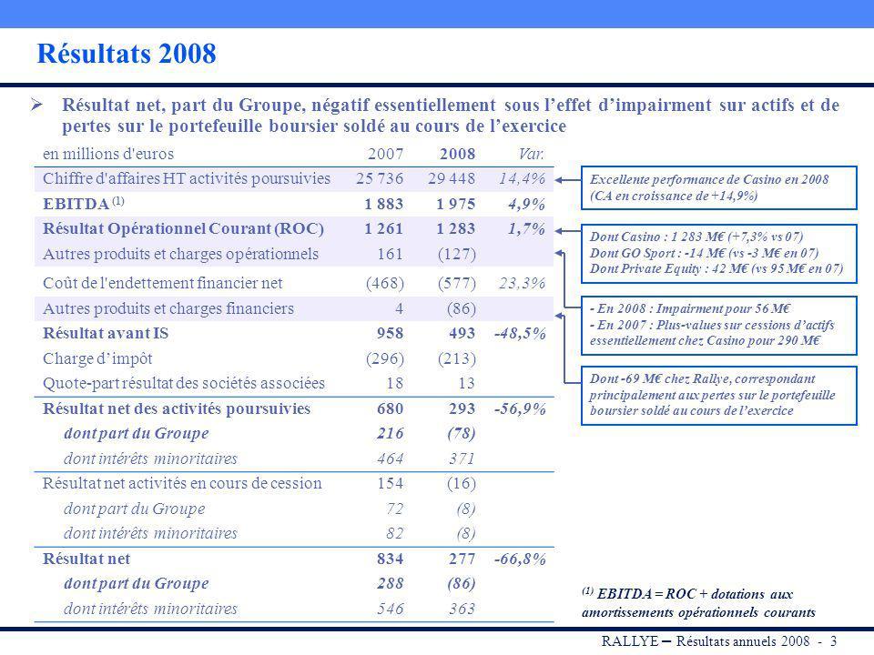 RALLYE – Résultats annuels 2008 - 2 Présentation du Groupe RALLYE * Portefeuille dinvestissements 48,62% du capital 60,58% des DV 72,85% du capital 79,17% des DV * Détention au 31/03/2009 de Rallye dans Groupe GO Sport et dans Casino, après conversion des ADP en AO.