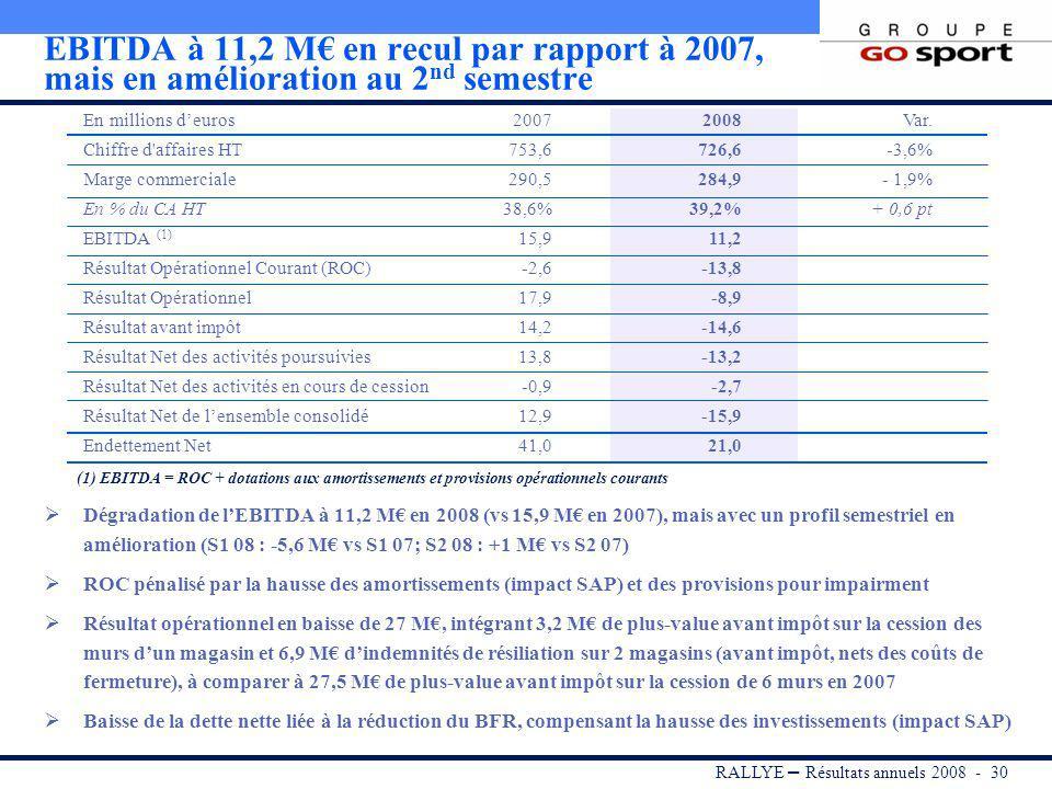 RALLYE – Résultats annuels 2008 - 29 Chiffre daffaires du Groupe à 727 M, en retrait de 3,1% à parc comparable par rapport à 2007 Baisse du CA de GO S