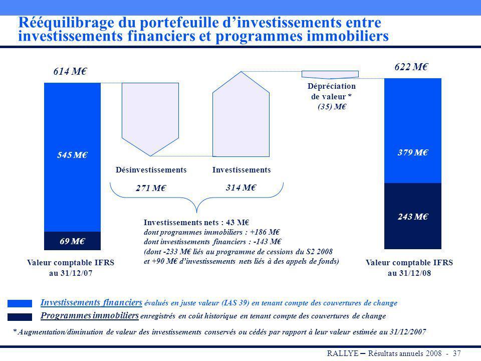 RALLYE – Résultats annuels 2008 - 36 Composition du portefeuille dinvestissements au 31/12/2008 Portefeuille 622 M Investissements financiers 379 M Valeur de marché (1) Environ 150 lignes, vs 220 à fin 2007 Rendement annuel moyen 3 ans : 15,5% Programmes immobiliers 243 M Coût historique (2) (1)La valeur de marché des investissements financiers est la valeur comptable retenue dans les comptes consolidés (juste valeur - IAS 39) et provient des dernières valorisations externes disponibles (General Partners des fonds) ajustées le cas échéant des derniers éléments connus (2)Les programmes immobiliers sont enregistrés en coût historique et ne sont pas réévalués avant la cession des investissements (IAS 16) Contribution du portefeuille au ROC 2008 de Rallye : 42 M dont 29 M au second semestre 2008