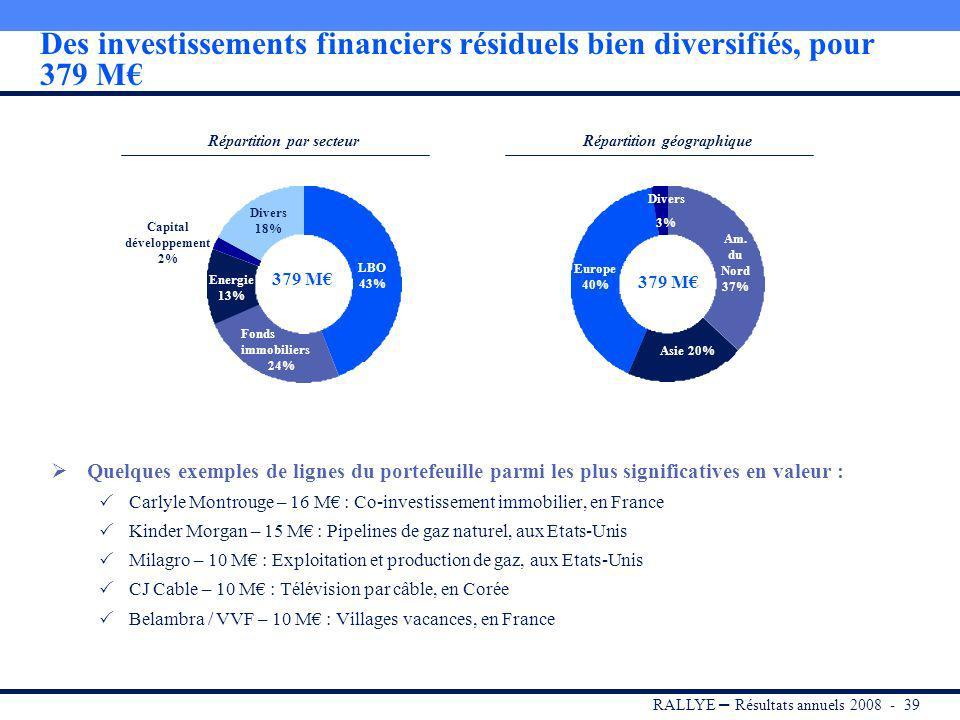 RALLYE – Résultats annuels 2008 - 38 Programme de cession des investissements financiers : atteinte des objectifs fixés pour 2008 A fin 2008, les objectifs fixés ont été atteints : 233 M dactifs cédés, soit 70 lignes Contribution positive au ROC de 24 M Engagements résiduels libérés de 55 M 379 M dactifs résiduels au 31/12/2008 Objectif : poursuite des cessions de Private Equity, en fonction des conditions de marché LBO Fonds immobiliers Energie Capital développement Divers -8 M -22 M -9 M -50 M -144 M 233 M dactifs cédés en 2008 dans le cadre du programme de cessions