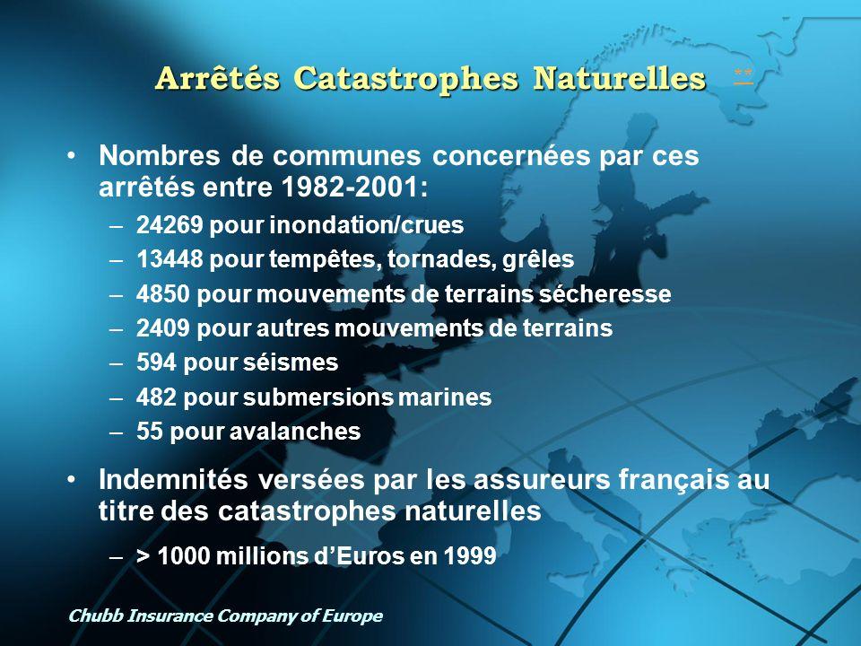 Chubb Insurance Company of Europe Arrêtés Catastrophes Naturelles Nombres de communes concernées par ces arrêtés entre 1982-2001: –24269 pour inondati