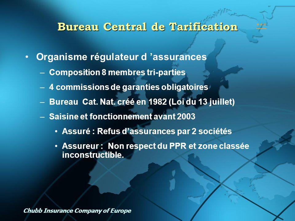 Chubb Insurance Company of Europe Bureau Central de Tarification Organisme régulateur d assurances –Composition 8 membres tri-parties –4 commissions d