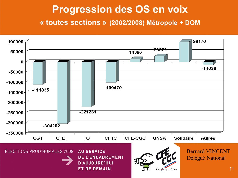 11 Progression des OS en voix « toutes sections » (2002/2008) Métropole + DOM Bernard VINCENT Délégué National