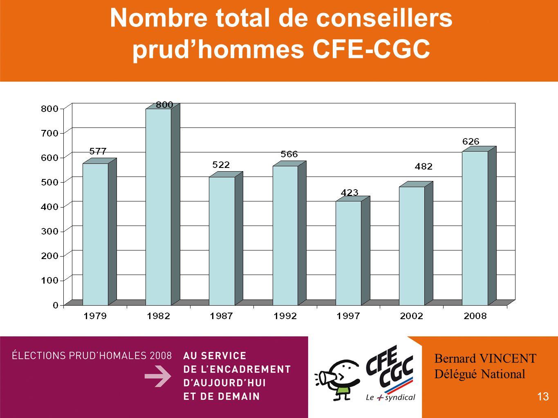 13 Nombre total de conseillers prudhommes CFE-CGC Bernard VINCENT Délégué National