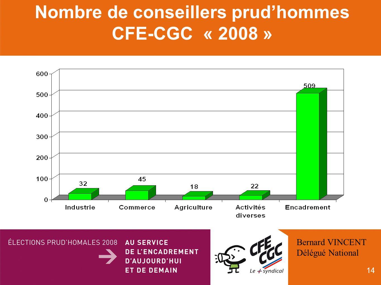 14 Nombre de conseillers prudhommes CFE-CGC « 2008 » Bernard VINCENT Délégué National