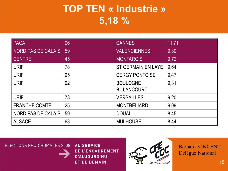 15 TOP TEN « Industrie » 5,18 % PACA06CANNES11,71 NORD PAS DE CALAIS59VALENCIENNES9,80 CENTRE45MONTARGIS9,72 URIF78ST GERMAIN EN LAYE9,64 URIF95CERGY