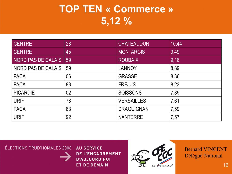 16 TOP TEN « Commerce » 5,12 % CENTRE28CHATEAUDUN10,44 CENTRE45MONTARGIS9,49 NORD PAS DE CALAIS59ROUBAIX9,16 NORD PAS DE CALAIS59LANNOY8,89 PACA06GRASSE8,36 PACA83FREJUS8,23 PICARDIE02SOISSONS7,89 URIF78VERSAILLES7,61 PACA83DRAGUIGNAN7,59 URIF92NANTERRE7,57 Bernard VINCENT Délégué National