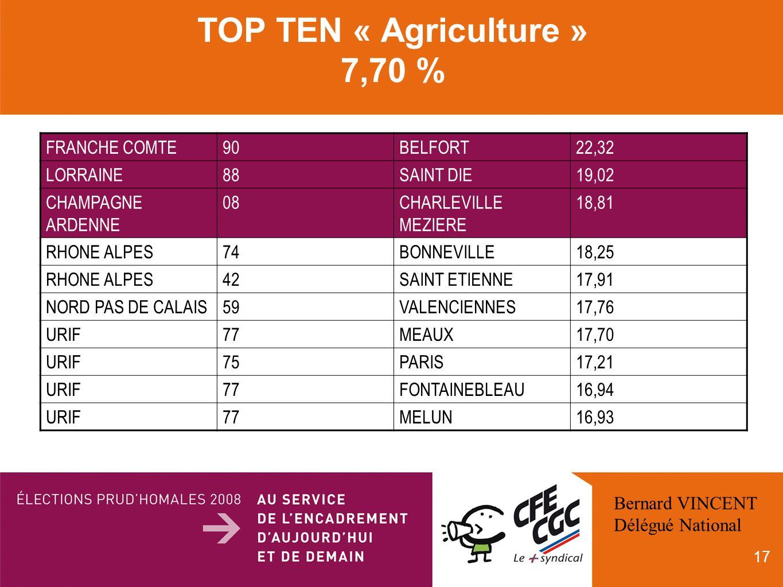 17 TOP TEN « Agriculture » 7,70 % FRANCHE COMTE90BELFORT22,32 LORRAINE88SAINT DIE19,02 CHAMPAGNE ARDENNE 08CHARLEVILLE MEZIERE 18,81 RHONE ALPES74BONNEVILLE18,25 RHONE ALPES42SAINT ETIENNE17,91 NORD PAS DE CALAIS59VALENCIENNES17,76 URIF77MEAUX17,70 URIF75PARIS17,21 URIF77FONTAINEBLEAU16,94 URIF77MELUN16,93 Bernard VINCENT Délégué National