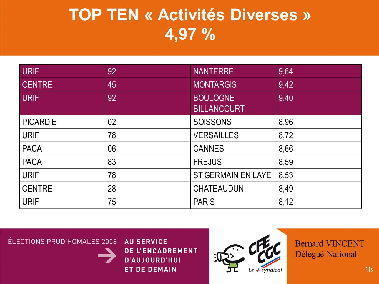 18 TOP TEN « Activités Diverses » 4,97 % URIF92NANTERRE9,64 CENTRE45MONTARGIS9,42 URIF92BOULOGNE BILLANCOURT 9,40 PICARDIE02SOISSONS8,96 URIF78VERSAILLES8,72 PACA06CANNES8,66 PACA83FREJUS8,59 URIF78ST GERMAIN EN LAYE8,53 CENTRE28CHATEAUDUN8,49 URIF75PARIS8,12 Bernard VINCENT Délégué National