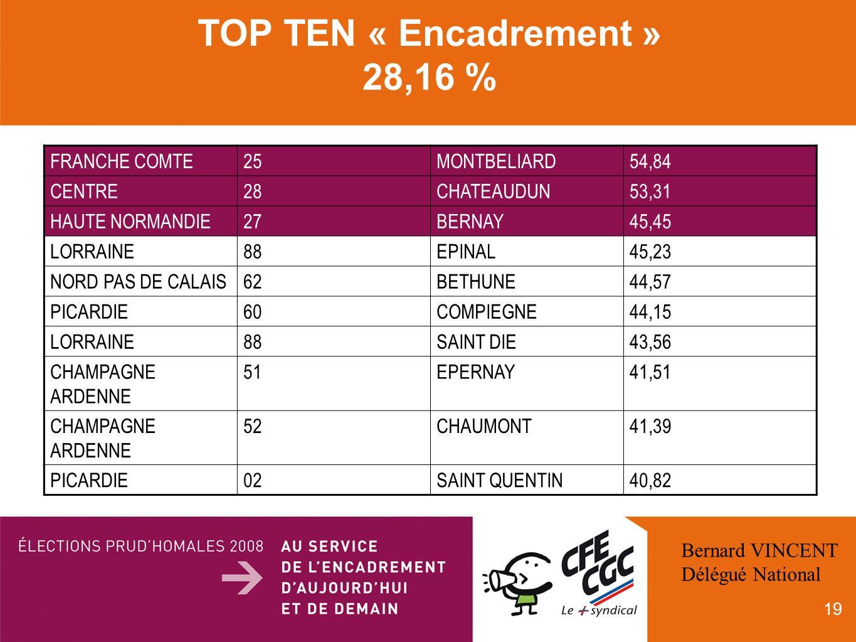 19 TOP TEN « Encadrement » 28,16 % FRANCHE COMTE25MONTBELIARD54,84 CENTRE28CHATEAUDUN53,31 HAUTE NORMANDIE27BERNAY45,45 LORRAINE88EPINAL45,23 NORD PAS